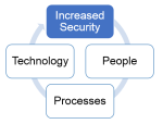 PPT - People, Processes, Technology