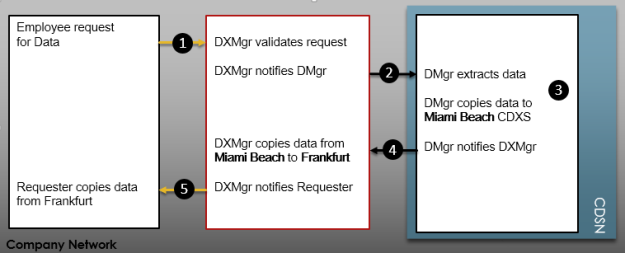 Data Exchange Workflow