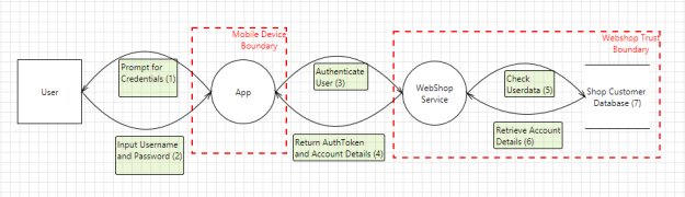 Classic Webshop Model