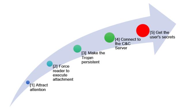 Development of a Cyber Attack