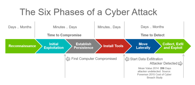 Six Phases of a Cyber Attack