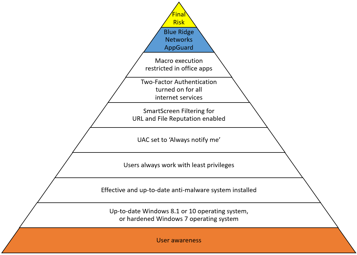 Adt Security Yellow Triangle