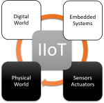 IIOT: Impact of Digital World on Physical World