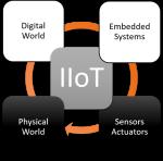 IIOT: Impact of Digital World on Physical World