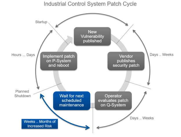 Industrial control system patch cycle