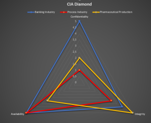 CIA-Diamond