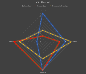 CIAS-Diamond