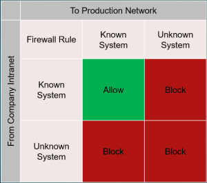 Rumsfeld Conundrum for firewall configuration