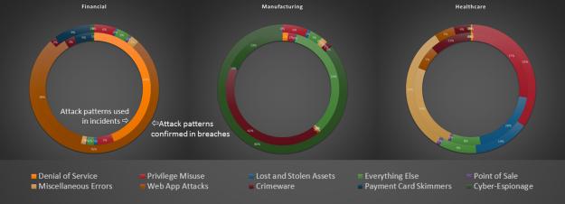 Verizon 2017 Data Breach Investigations Report Attack Pattern Analysis