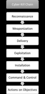 Seven Phases Cyber Kill Chain