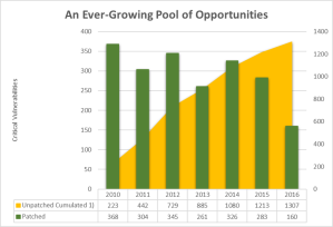 An ever growing pool of opportunities