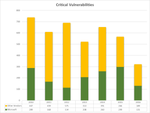 Critical vulnerabilities 2010 - 2016
