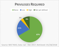 NIST NVD Statistics: Privileges Required