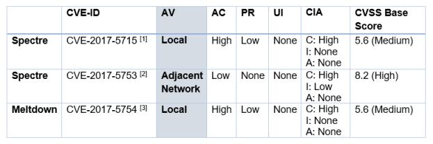 Meltdown and Spectre Vulnerability Details, CVSS V3 Metrics