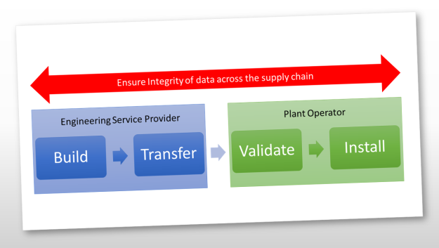 Ensure Integrity Across the Supply Chain