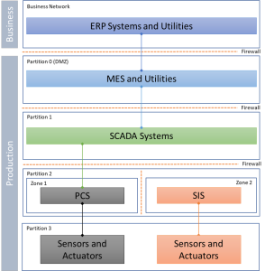 Production Network Reference Architecture