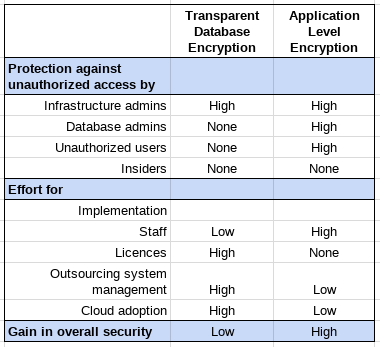 Table 1: Database Encryption Concepts Summary