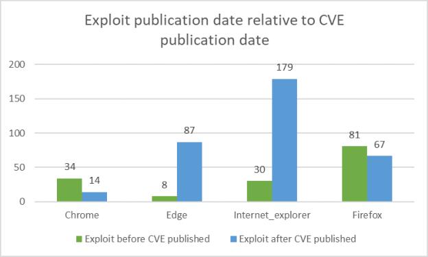 Exploit publication date relative to CVE publication date
