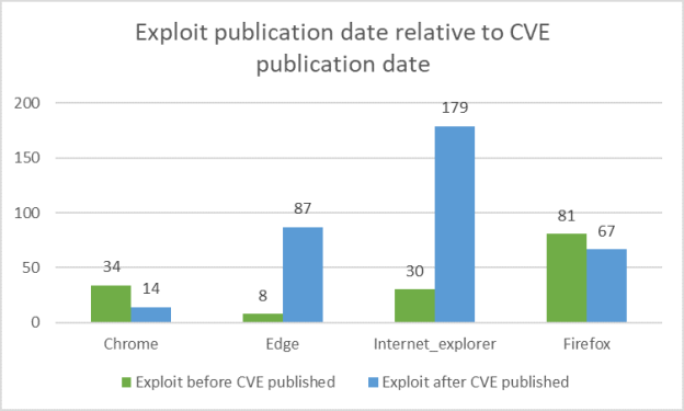 Exploit publication date relative to CVE publication date