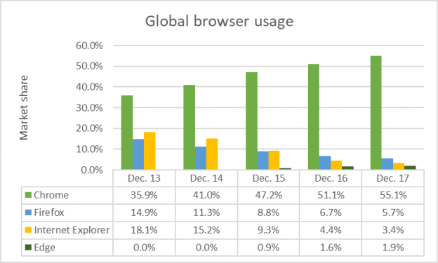 Market Share Browsers 2013 - 2017
