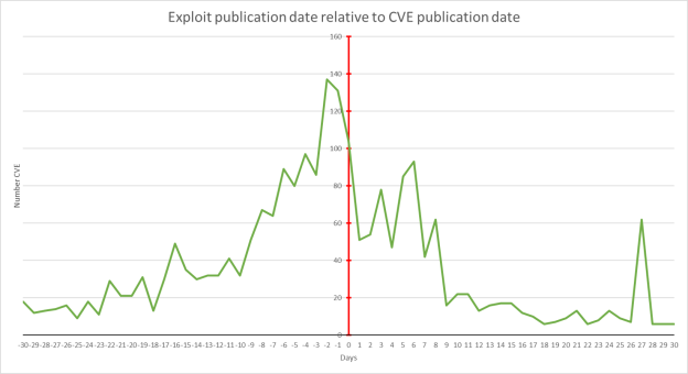 Figure 2. Exploit publication date relative to CVE publication date details.