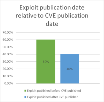 Figure 1. Exploit publication date relative to CVE publication date.