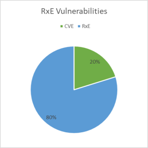 Remote Code Execution Vulnerabilities. Data: 1988-2018