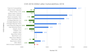 CVE-2018-20062 alike Vulnerabilities 2018