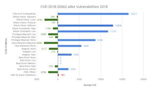 CVE-2018-20062 alike Vulnerabilities 2018