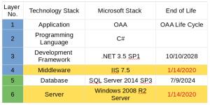 Microsoft Technology Stack