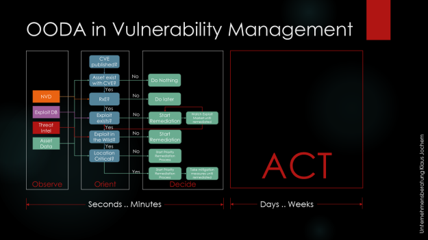 OODA for Vulnerability Management