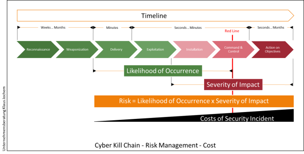 Cyber Kill Chain - Risk Management - Cost