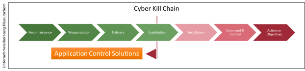 Cyber Kill Chain - Application Control Solutions