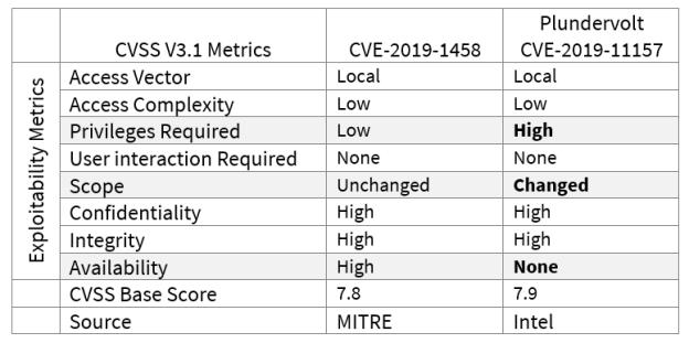 Plundervolt CVE-2019-1458 comparison
