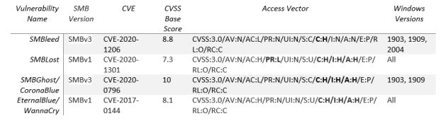 Critical SMB Vulnerabilities